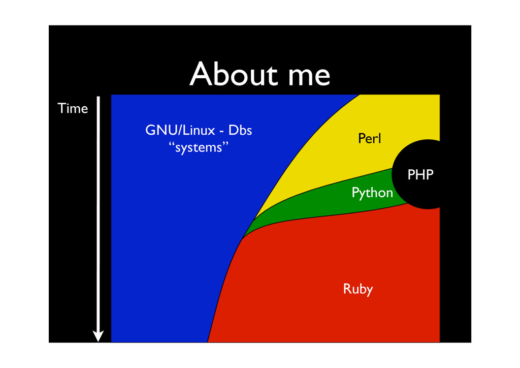 """About me Time GNU/Linux - Dbs """"systems"""" Perl Py..."""