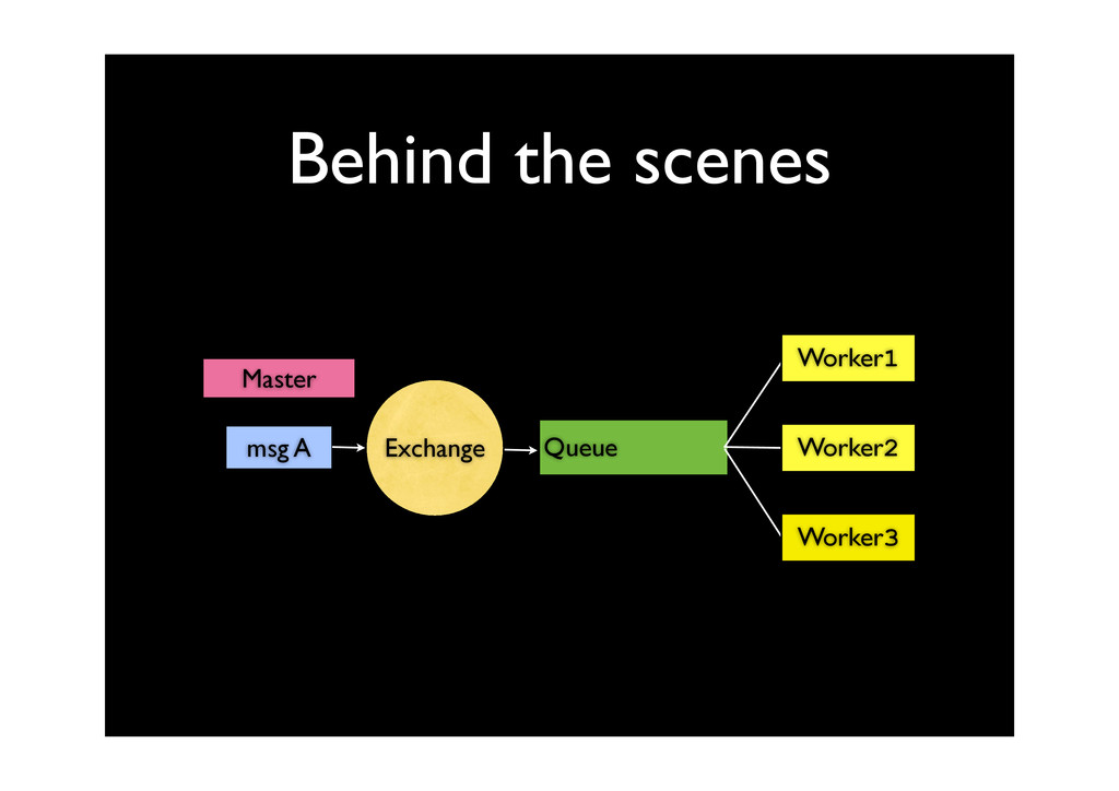 Behind the scenes msg A Queue Worker1 Worker2 W...