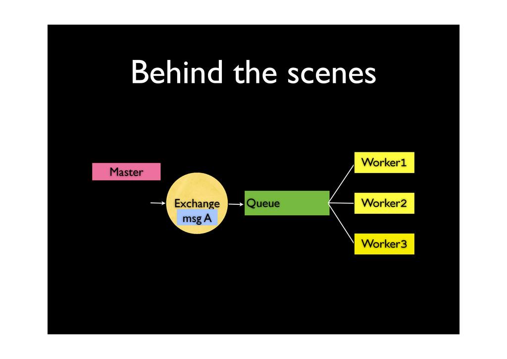 Behind the scenes Queue Worker1 Worker2 Worker3...