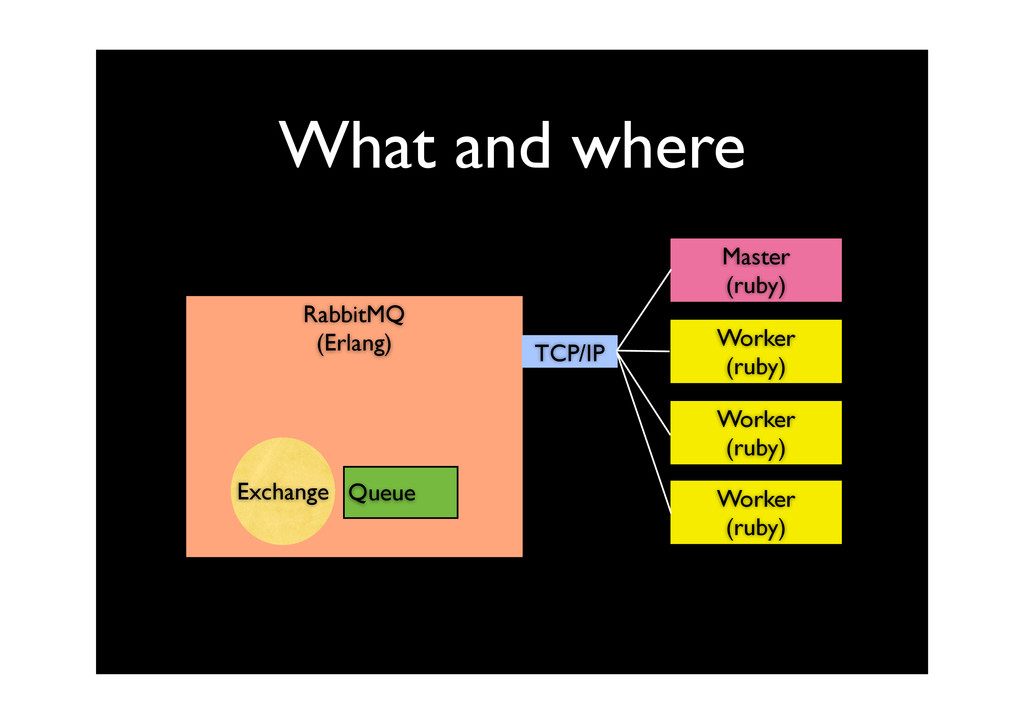 What and where RabbitMQ (Erlang) TCP/IP Master ...