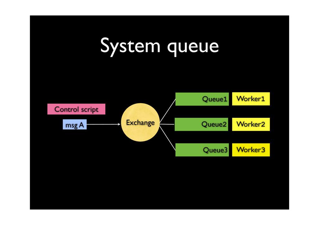 System queue Queue1 Queue3 Queue2 Worker1 Worke...
