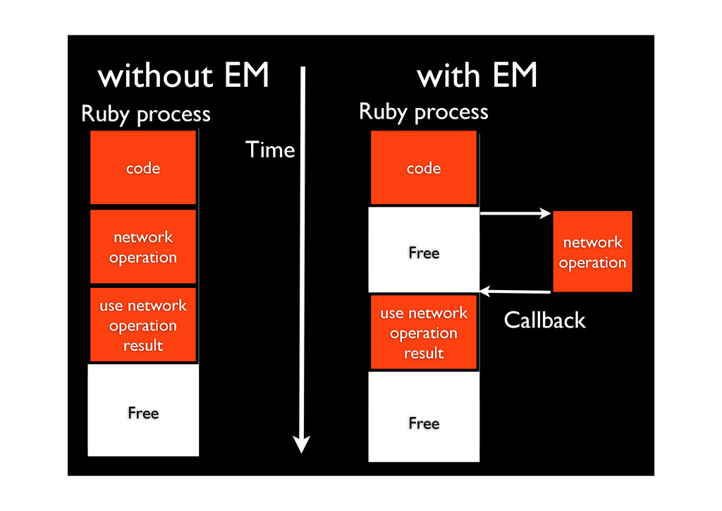 without EM code network operation use network o...