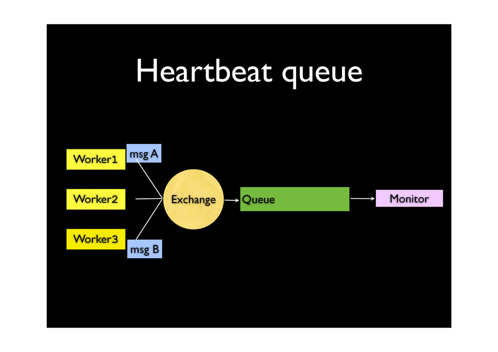 Heartbeat queue msg A Queue Worker1 Worker2 Wor...