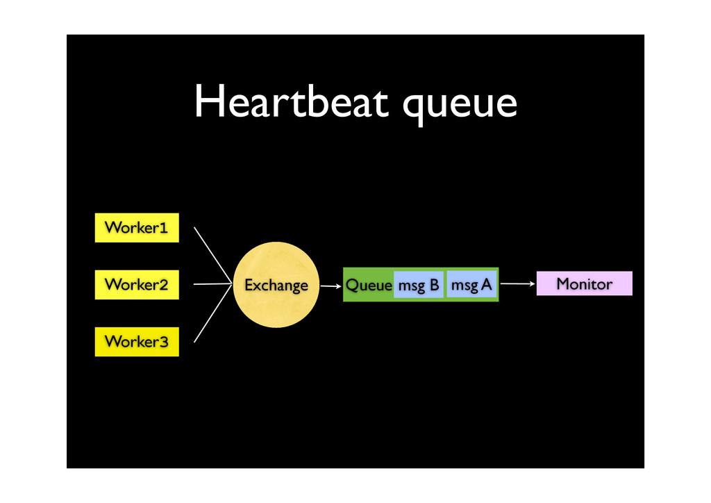 Heartbeat queue Queue Worker1 Worker2 Worker3 M...