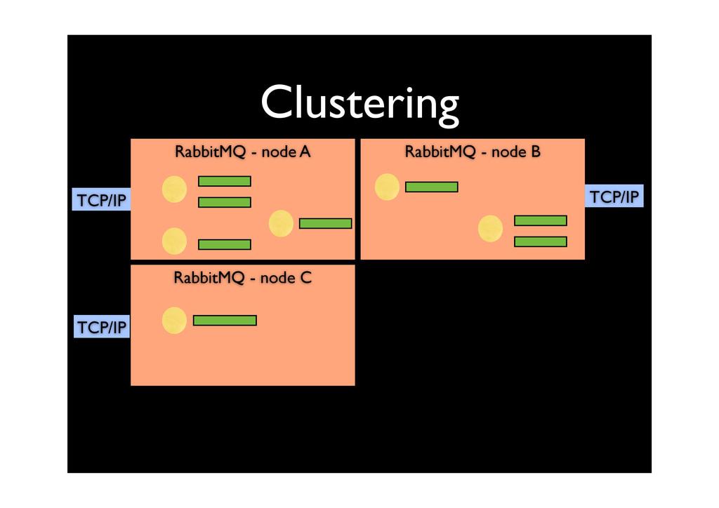 Clustering RabbitMQ - node C RabbitMQ - node A ...
