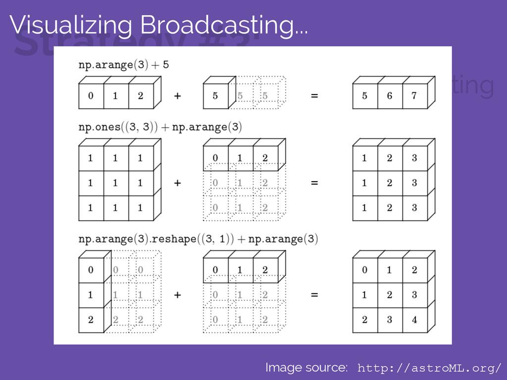 Strategy #3: Use NumPy's broadcasting Image sou...