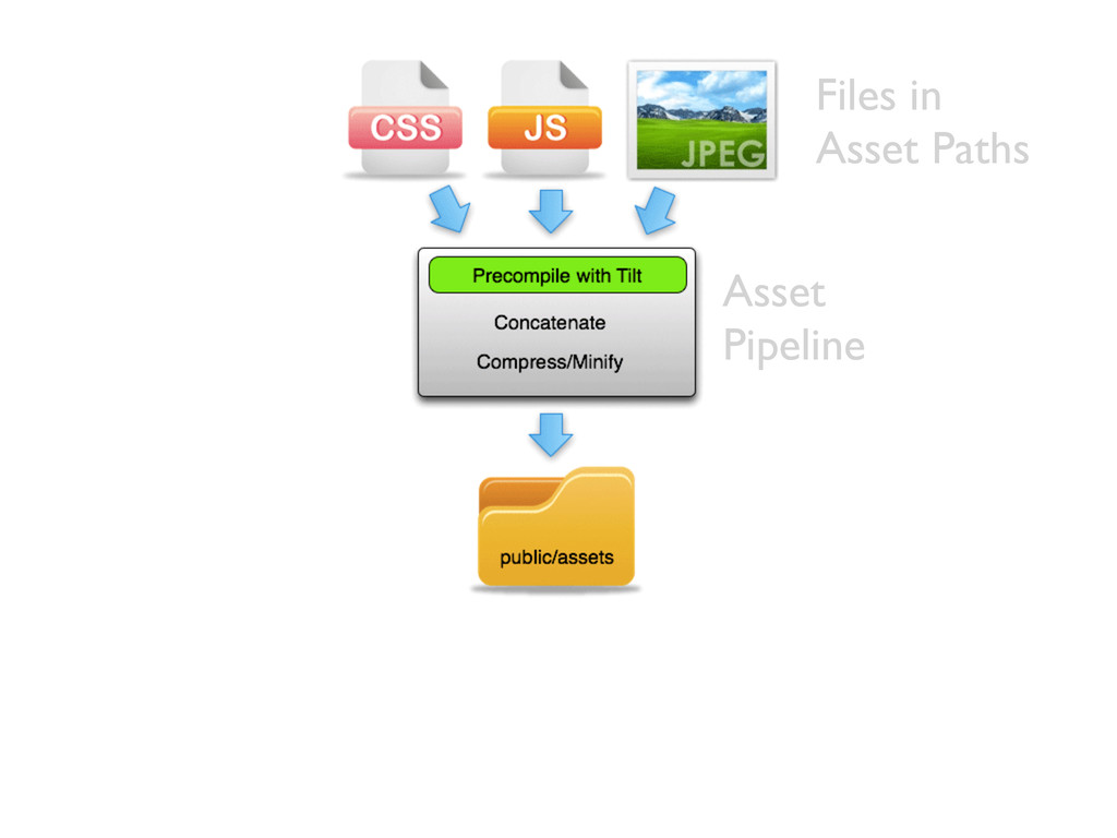 Asset Pipeline Files in Asset Paths