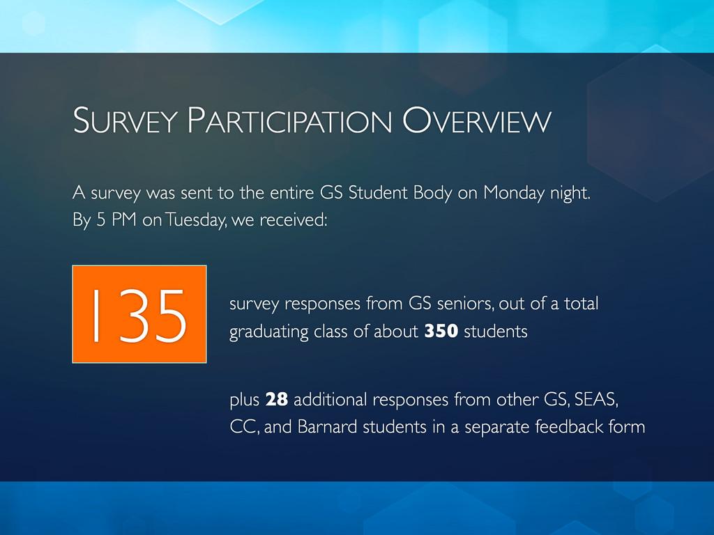 SURVEY PARTICIPATION OVERVIEW A survey was sent...