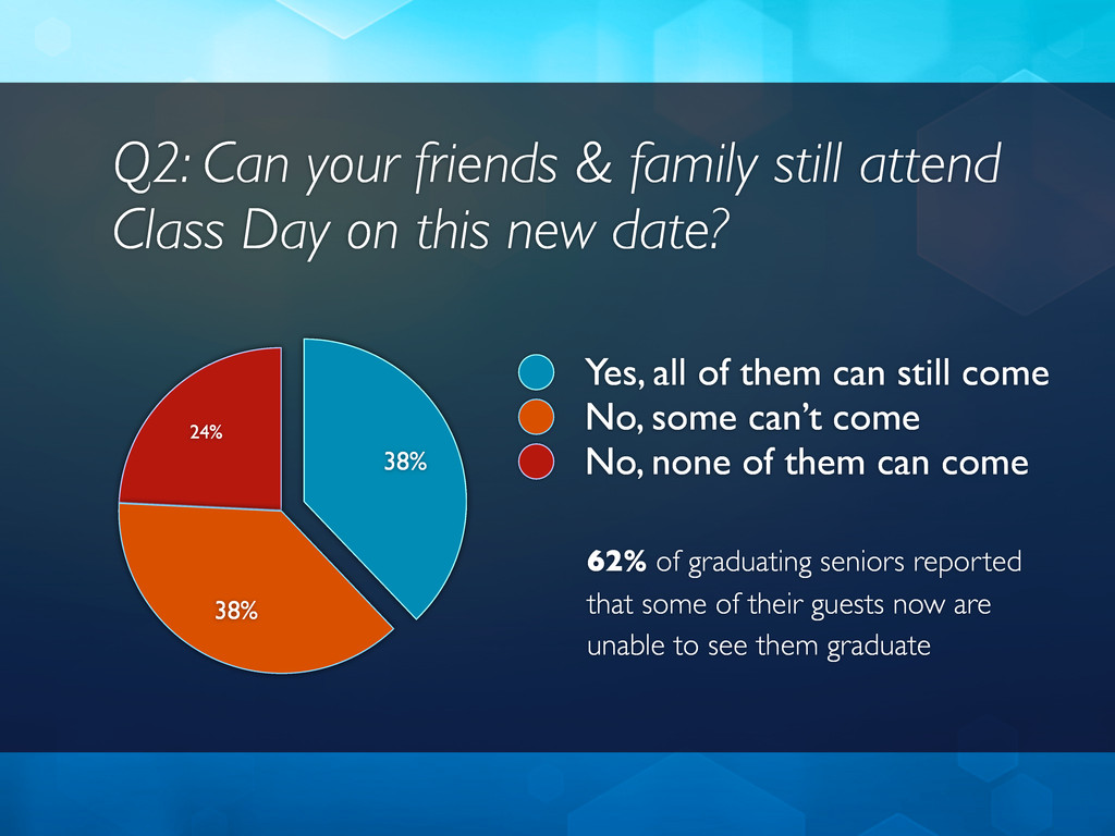 Q2: Can your friends & family still attend Clas...
