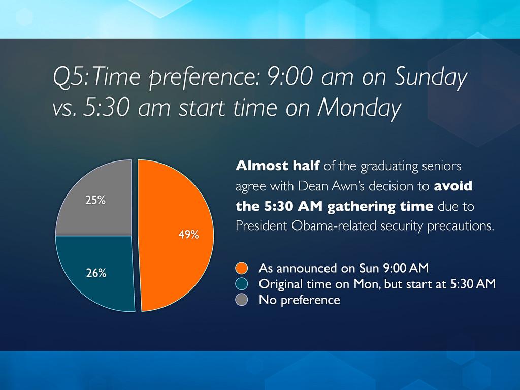 Q5: Time preference: 9:00 am on Sunday vs. 5:30...