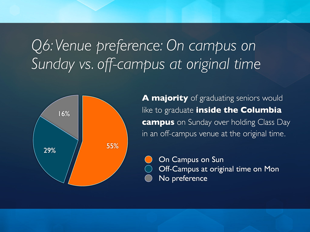 Q6: Venue preference: On campus on Sunday vs. o...