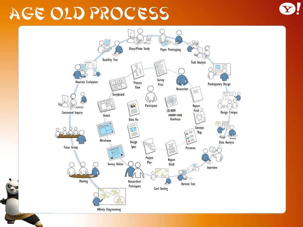 Age old Process