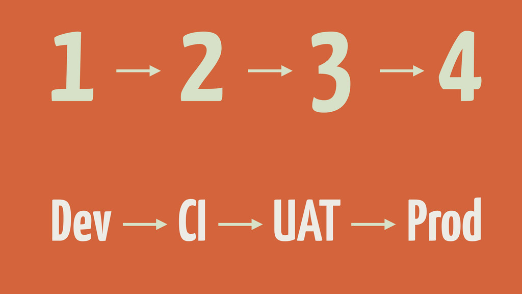 1 2 3 4 Dev CI UAT Prod