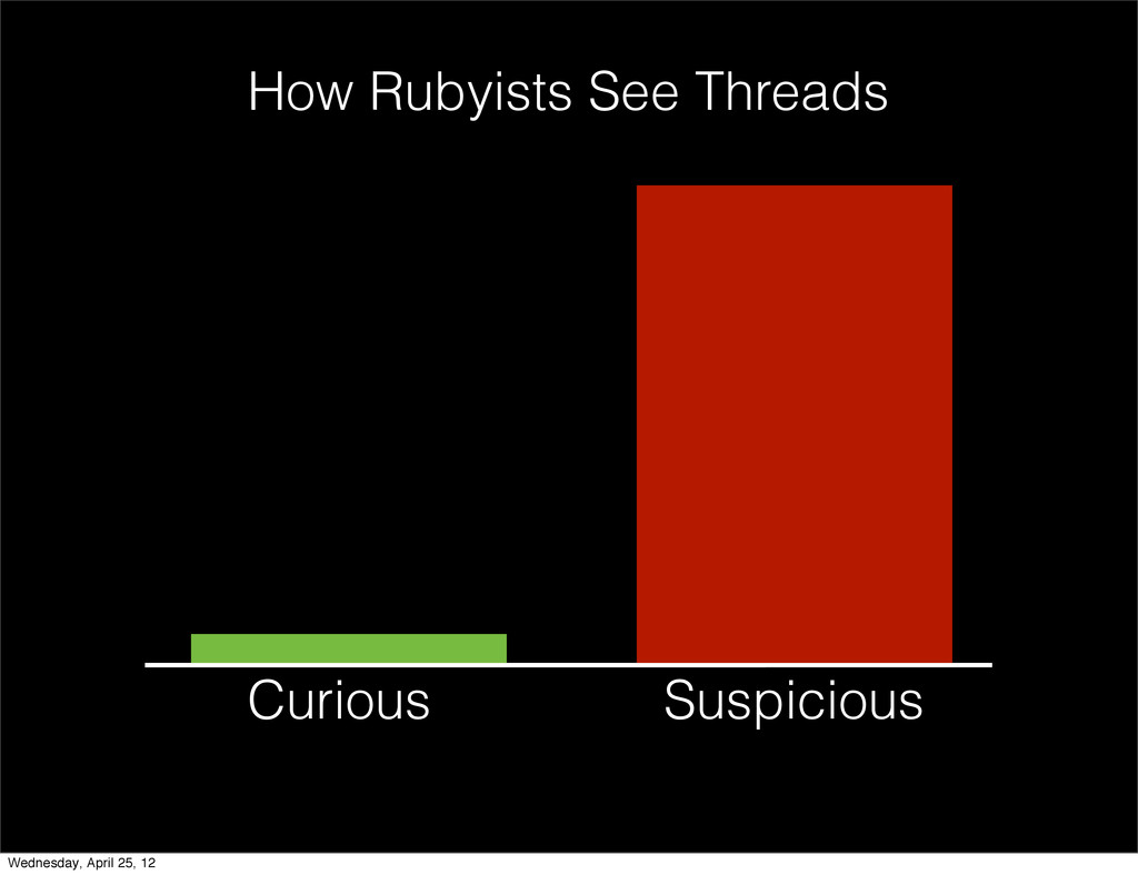 Curious Suspicious How Rubyists See Threads Wed...