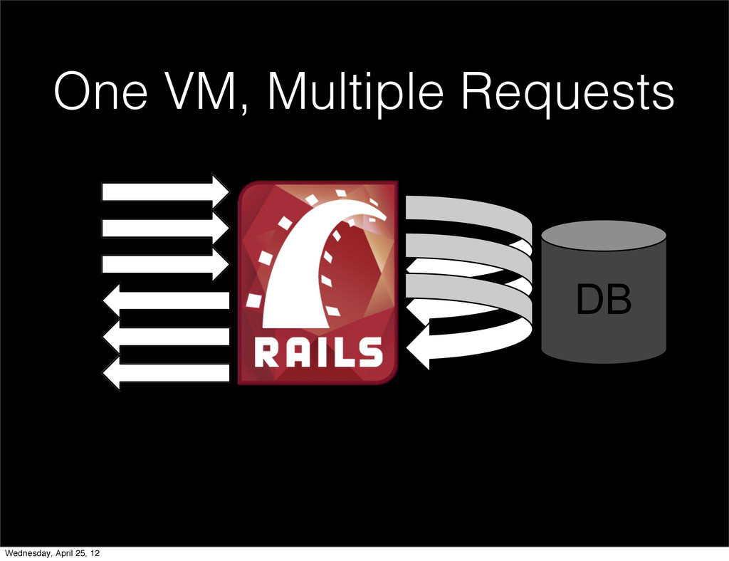 '% One VM, Multiple Requests Wednesday, April 2...
