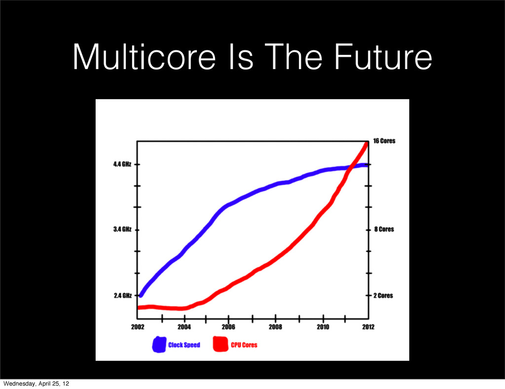 Multicore Is The Future Wednesday, April 25, 12