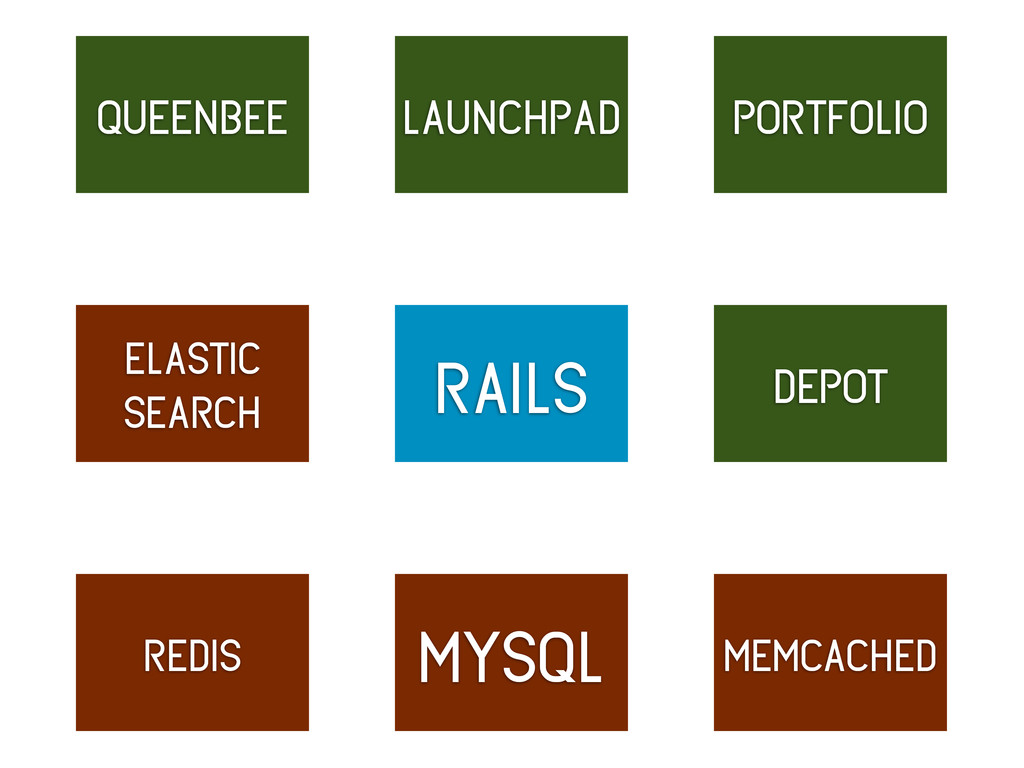 rails launchpad mysql redis memcached queenbee ...