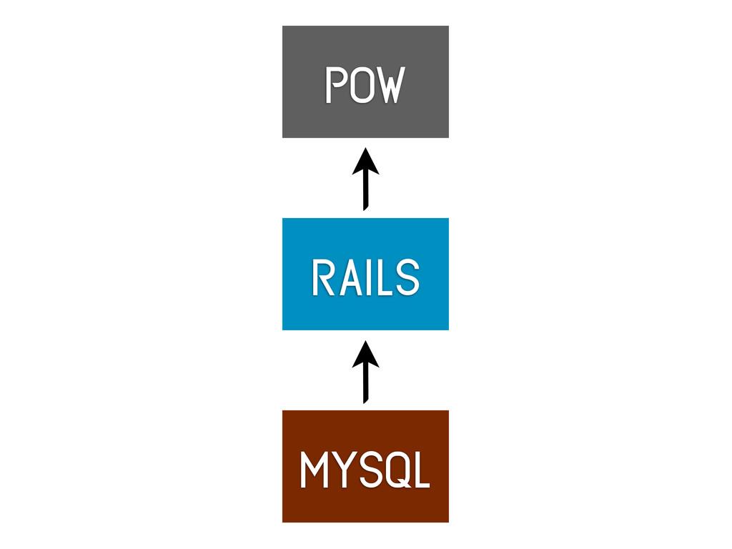 rails mysql pow