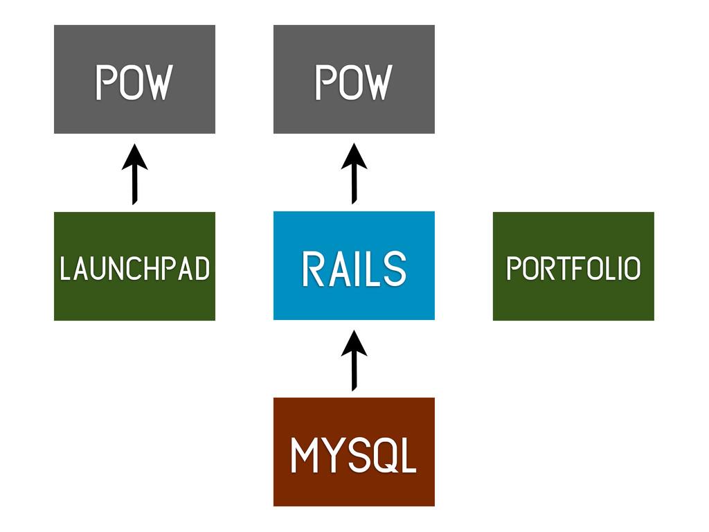 rails mysql pow launchpad portfolio pow
