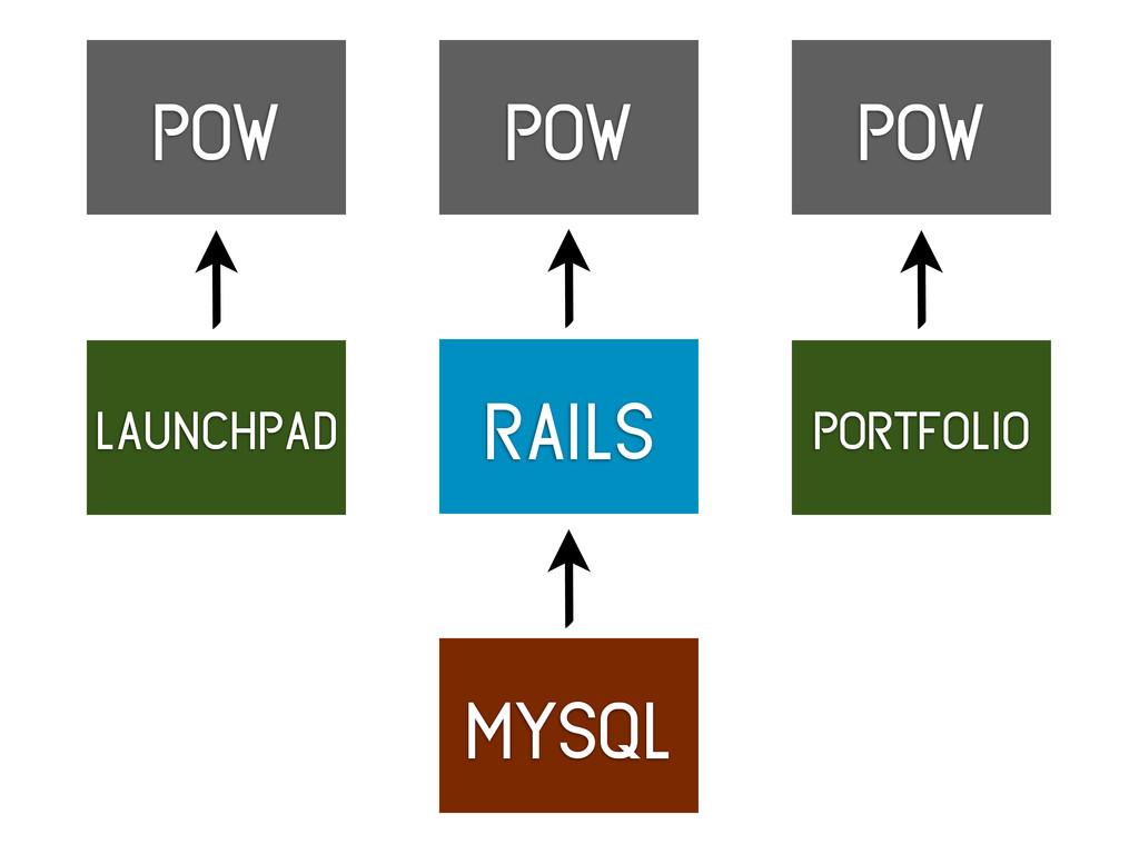 rails mysql pow launchpad portfolio pow pow