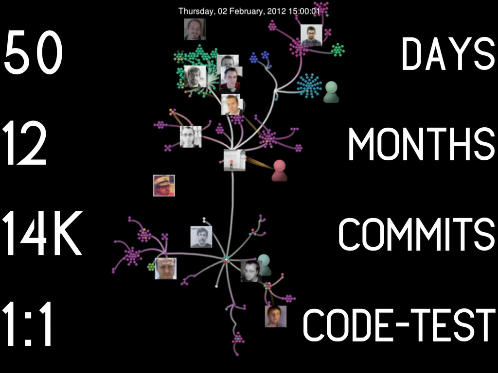 50 days months commits code-test 12 14k 1:1