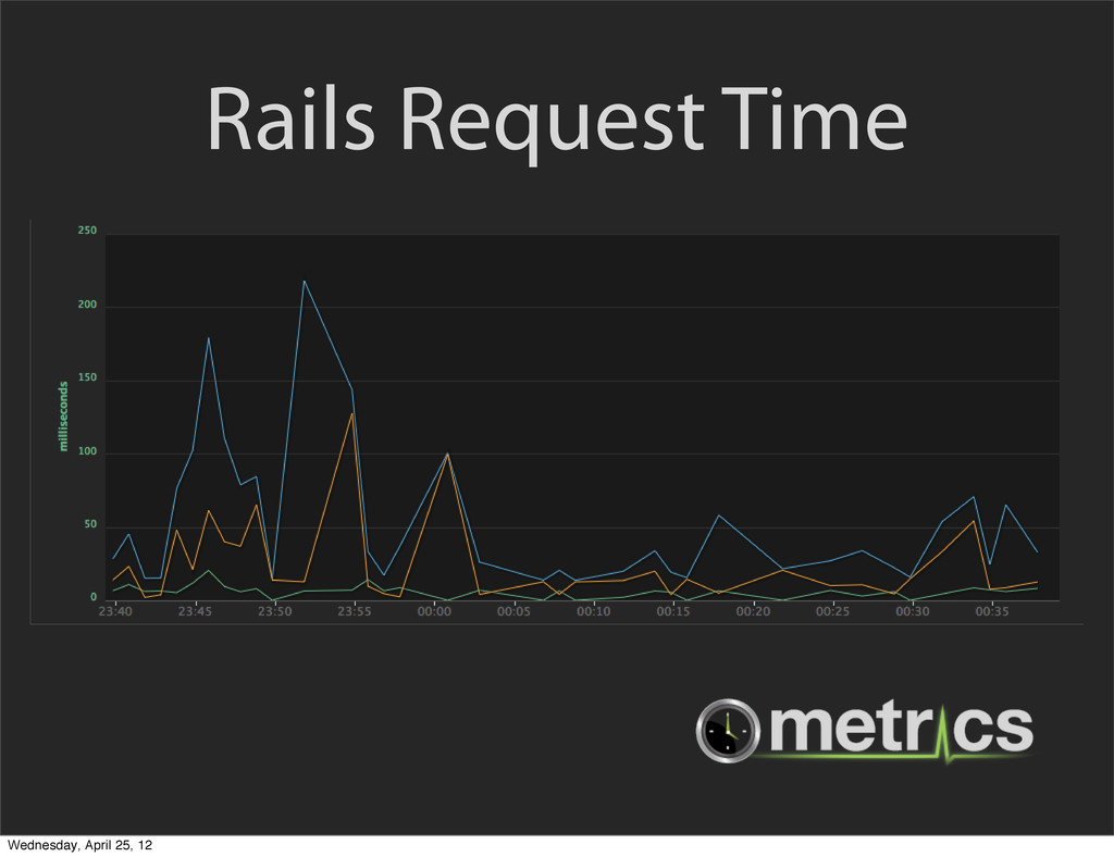 Rails Request Time Wednesday, April 25, 12