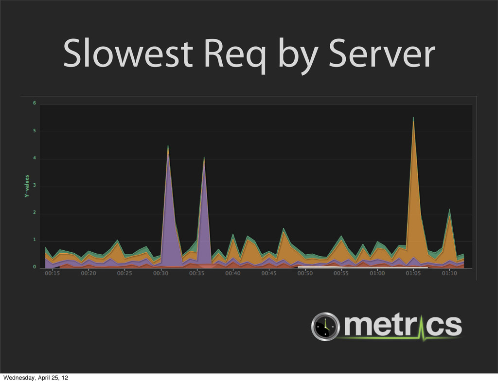 Slowest Req by Server Wednesday, April 25, 12