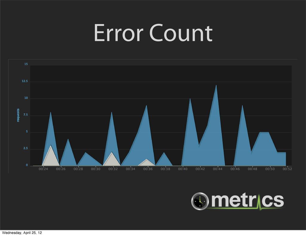Error Count Wednesday, April 25, 12