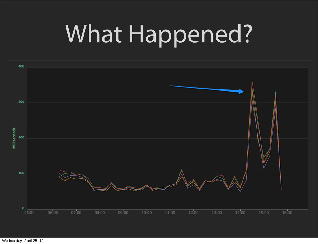 What Happened? Wednesday, April 25, 12