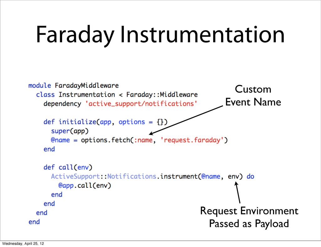 Faraday Instrumentation Custom Event Name Reque...
