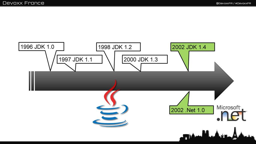1996 JDK 1.0 1997 JDK 1.1 1998 JDK 1.2 2000 JDK...