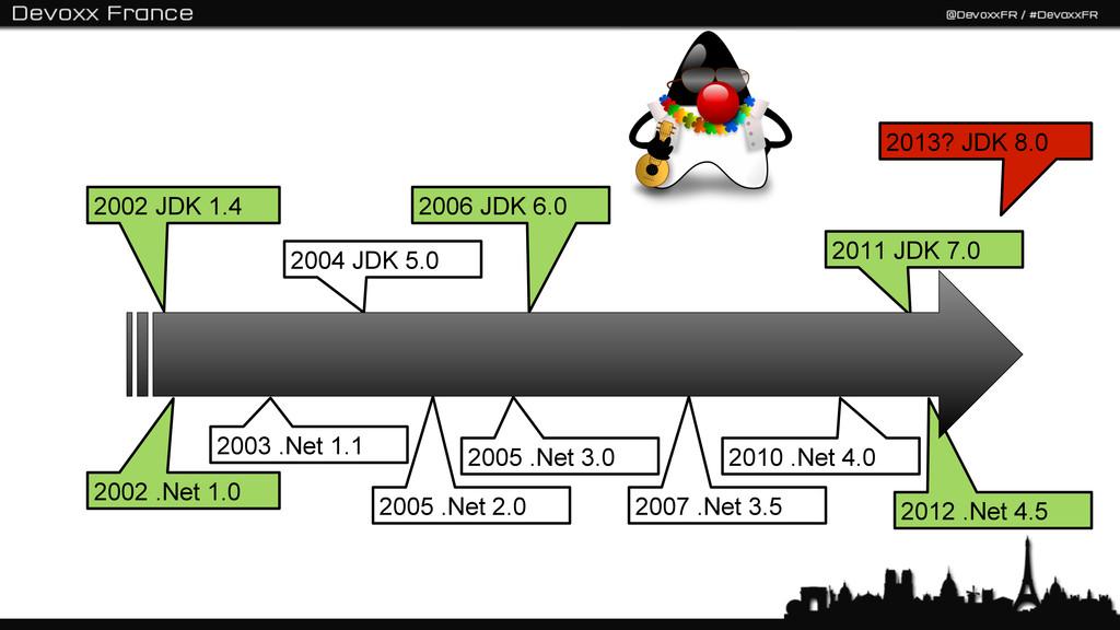 2004 JDK 5.0 2002 JDK 1.4 2002 .Net 1.0 2003 .N...