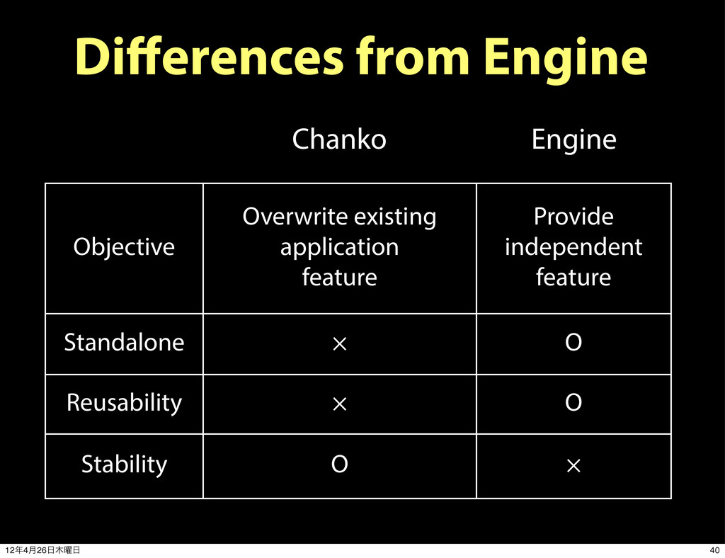 Differences from Engine Engine Chanko Objective ...