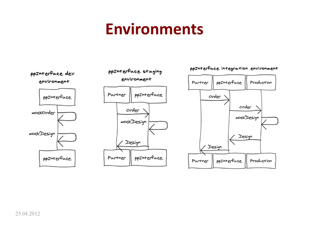 25.04.2012 Environments