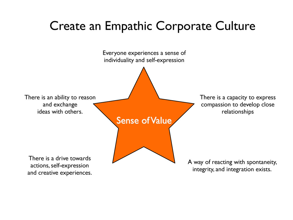Create an Empathic Corporate Culture Sense of V...