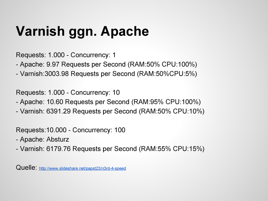 Varnish ggn. Apache Requests: 1.000 - Concurren...