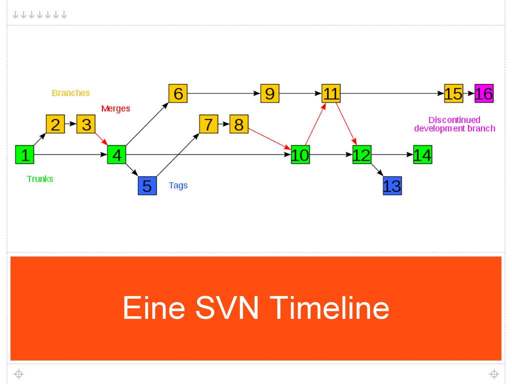 Eine SVN Timeline