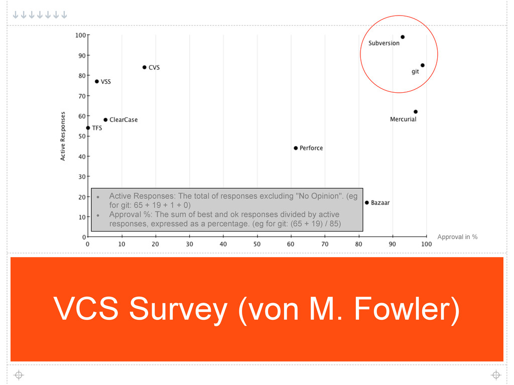 VCS Survey (von M. Fowler) Approval in % ● Acti...