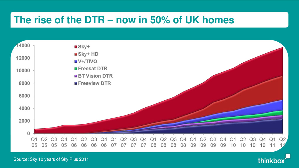 The rise of the DTR – now in 50% of UK homes So...