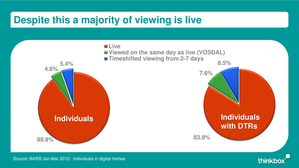 Despite this a majority of viewing is live All ...