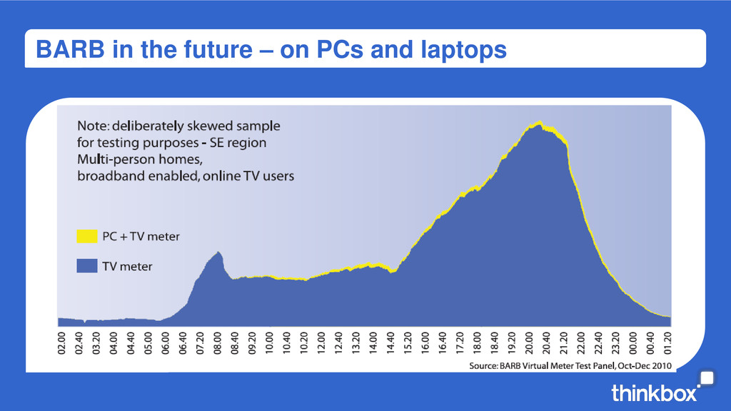 BARB in the future – on PCs and laptops