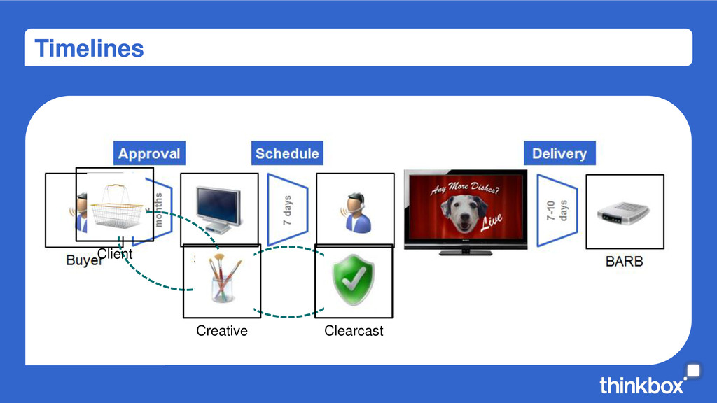 Timelines Creative Clearcast Client