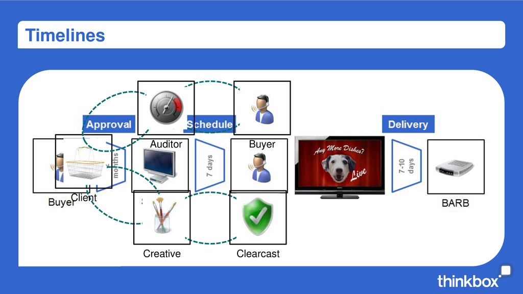 Timelines Creative Clearcast Client Auditor Buy...