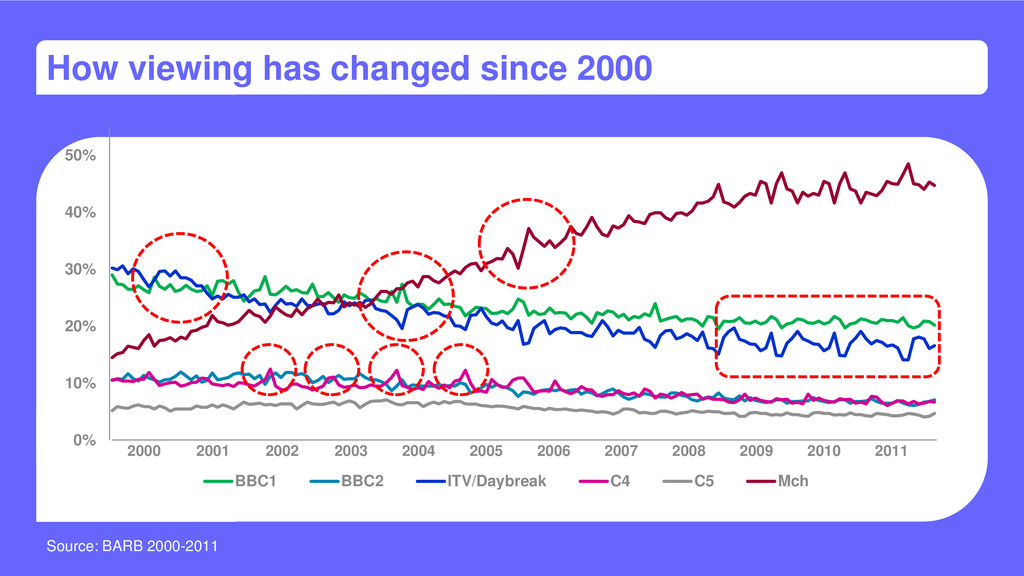 How viewing has changed since 2000 0% 10% 20% 3...