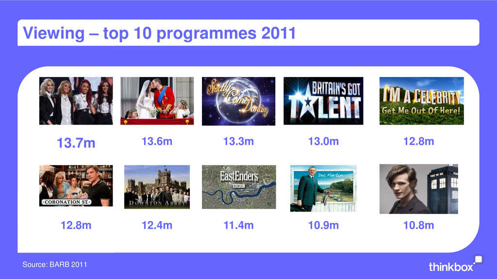 Viewing – top 10 programmes 2011 Source: BARB 2...
