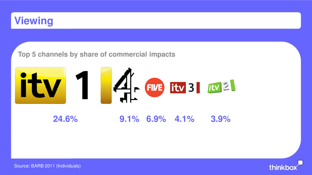 Viewing Top 5 channels by share of commercial i...
