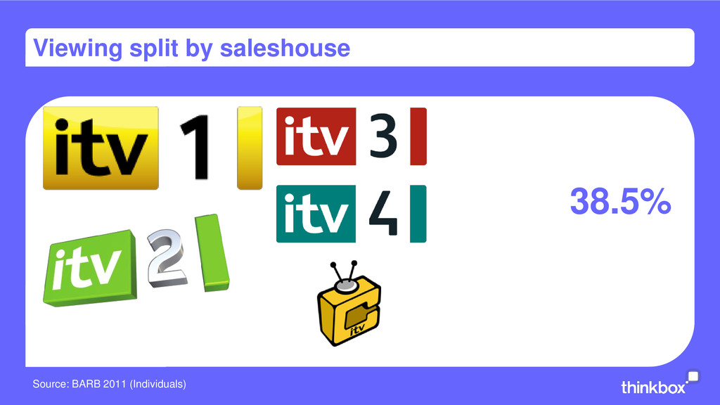 Viewing split by saleshouse 38.5% Source: BARB ...