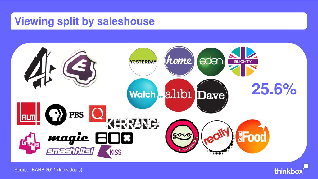 Viewing split by saleshouse 25.6% Source: BARB ...