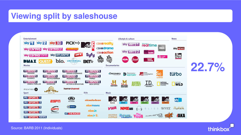 Viewing split by saleshouse 22.7% Source: BARB ...