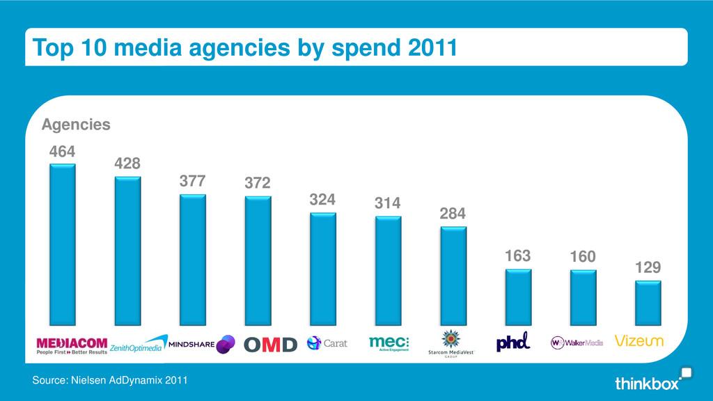 Top 10 media agencies by spend 2011 Agencies So...